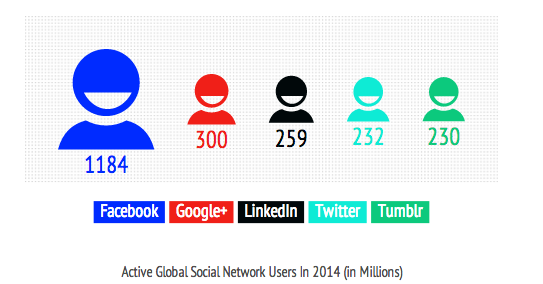 Social media visitors infographic