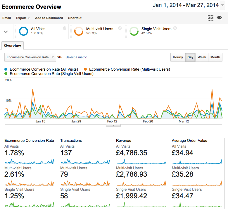 Google Analytics E-Commerce Overview