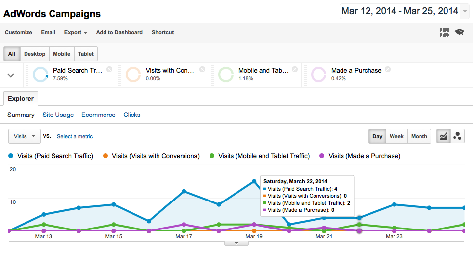 Google Analytics - Adwords View