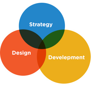 strategy design development