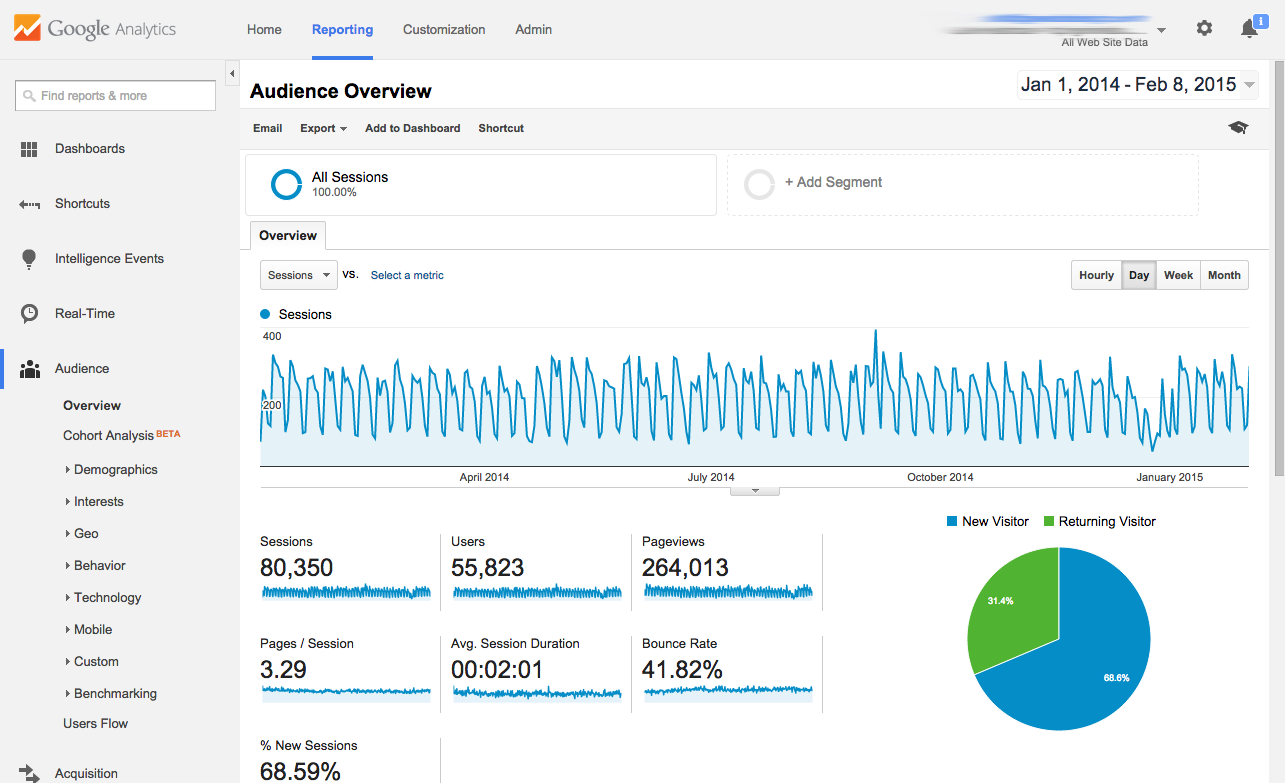 google analytics traffic statisitcs