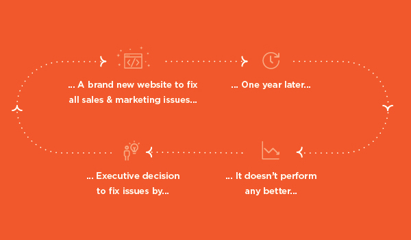 cycle of bad website design